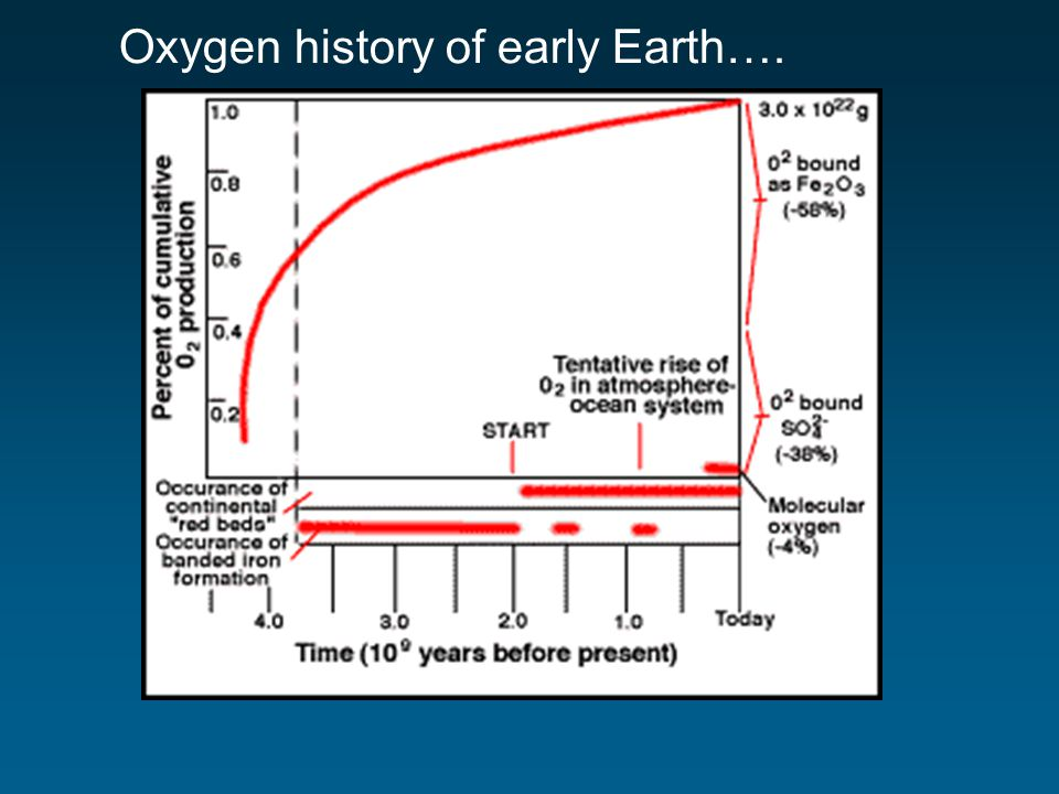 Oxygen history of early Earth….