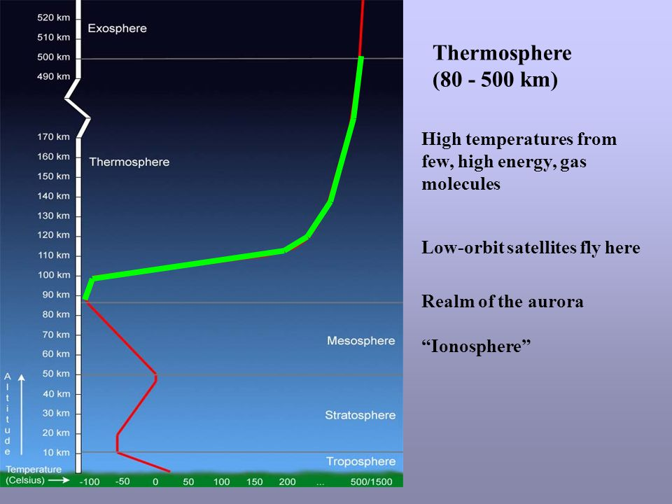 Thermosphere (80 - 500 km) Realm of the aurora Ionosphere High temperatures from few, high energy, gas molecules Low-orbit satellites fly here