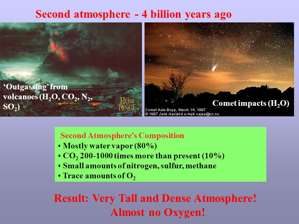Second atmosphere - 4 billion years ago Comet impacts (H 2 O) Second Atmosphere's Composition Mostly water vapor (80%) CO 2 200-1000 times more than present (10%) Small amounts of nitrogen, sulfur, methane Trace amounts of O 2 Result: Very Tall and Dense Atmosphere.