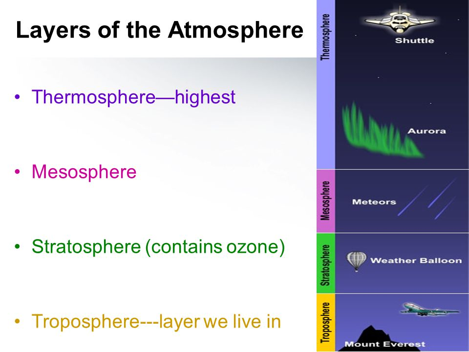 Layers of the Atmosphere Thermosphere—highest Mesosphere Stratosphere (contains ozone) Troposphere---layer we live in