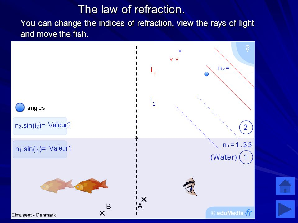 The law of refraction.