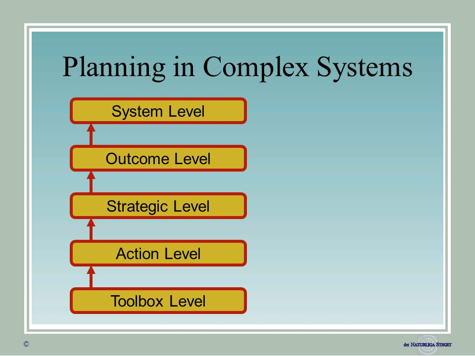 © © Planning in Complex Systems Outcome Level Strategic Level System Level Action Level Toolbox Level