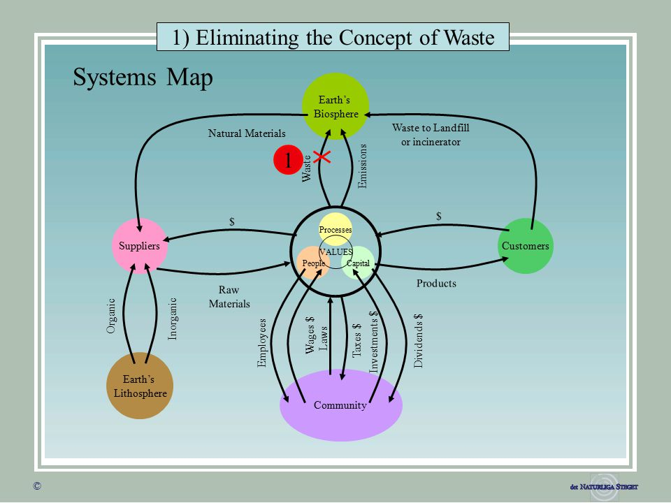 © © Systems Map Processes CapitalPeople VALUES SuppliersCustomers Earth's Biosphere Earth's Lithosphere Community Natural Materials Waste to Landfill or incinerator Waste Emissions $ $ Raw Materials Products Inorganic Organic Investments $ Laws Employees Wages $ Taxes $ Dividends $ 1 1) Eliminating the Concept of Waste