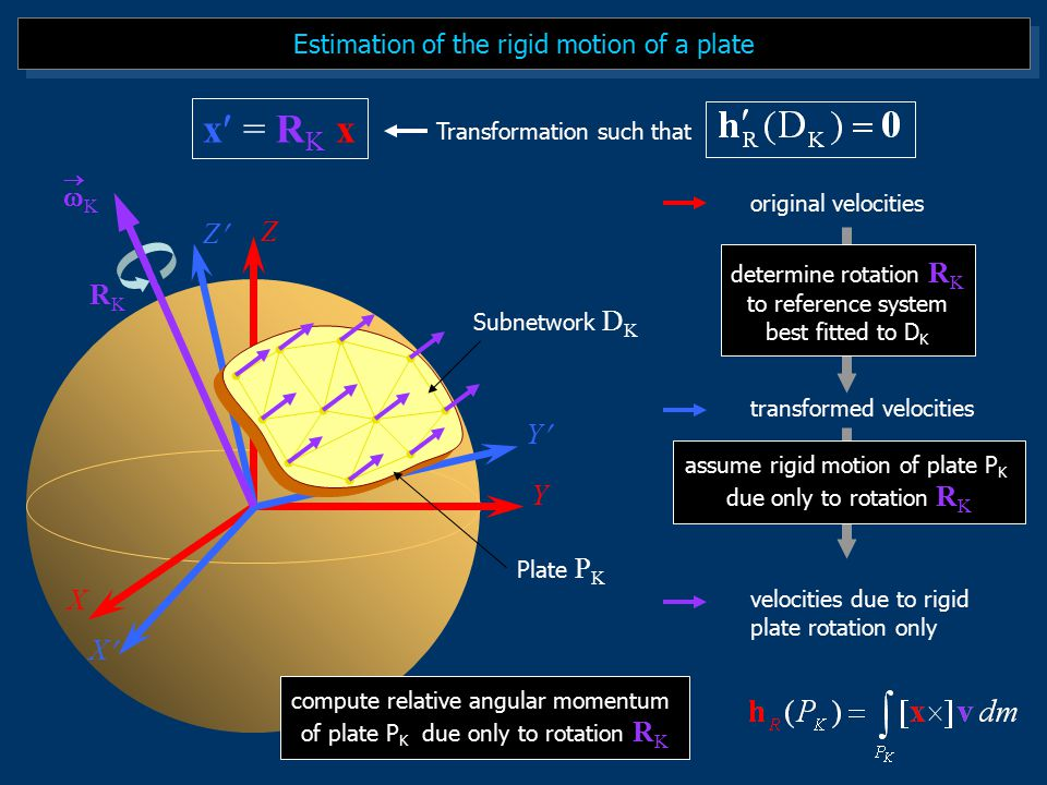 Estimation of the rigid motion of a plate Plate P K Subnetwork D K RKRK KK  x = RK xx = RK x Transformation such that original velocities transformed velocities velocities due to rigid plate rotation only determine rotation R K to reference system best fitted to D K assume rigid motion of plate P K due only to rotation R K compute relative angular momentum of plate P K due only to rotation R K X Y Z X Y Z