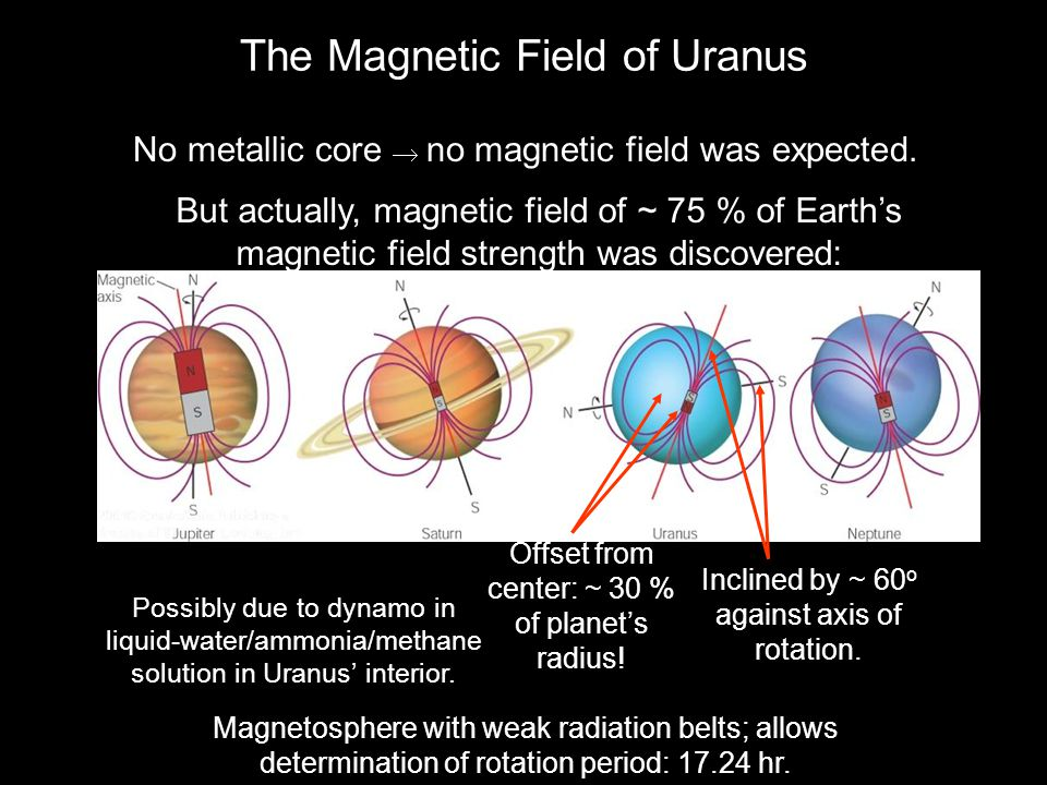 The Magnetic Field of Uranus No metallic core  no magnetic field was expected. But actually, magnetic field of ~ 75 % of Earth's magnetic field stren