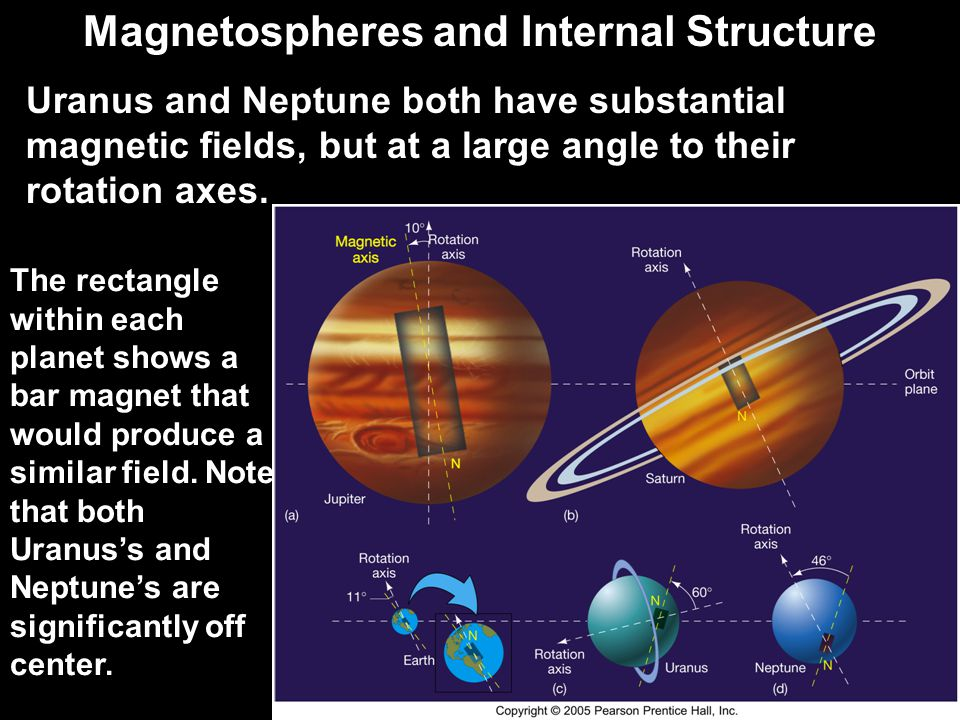 Magnetospheres and Internal Structure Uranus and Neptune both have substantial magnetic fields, but at a large angle to their rotation axes. The recta