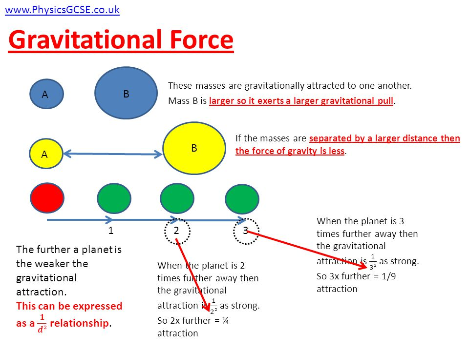 Gravitational Force If the masses are separated by a larger distance then the force of gravity is less. www.PhysicsGCSE.co.uk A B B A These masses are