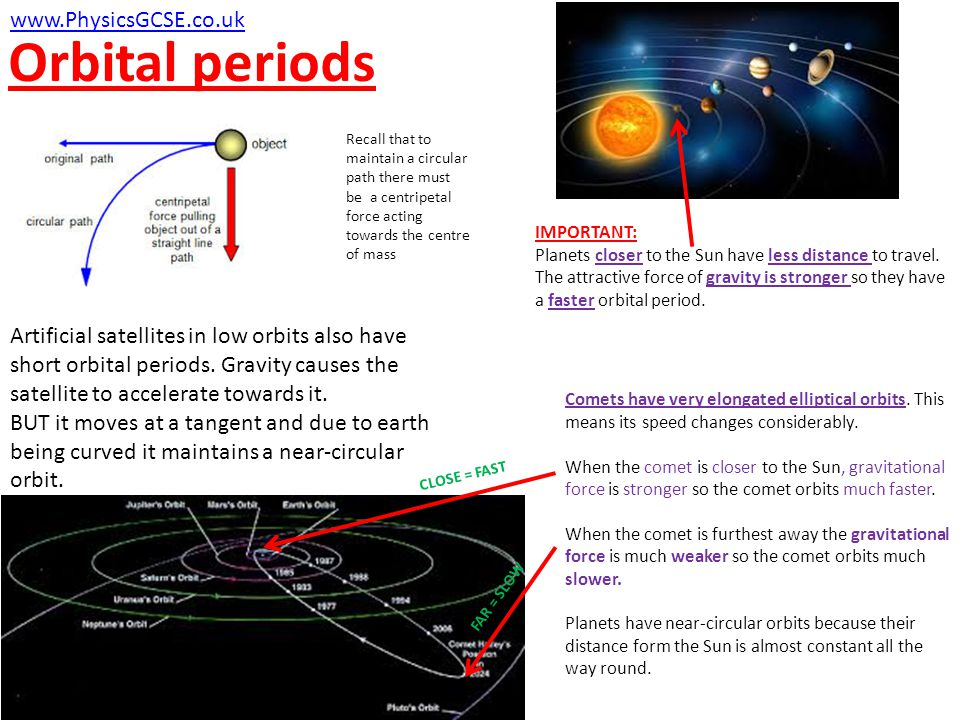 Orbital periods www.PhysicsGCSE.co.uk IMPORTANT: Planets closer to the Sun have less distance to travel. The attractive force of gravity is stronger s