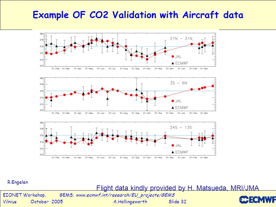 EIONET Workshop, GEMS; www.ecmwf.int/research/EU_projects/GEMS Vilnius October 2005 A.Hollingsworth Slide 32 Example OF CO2 Validation with Aircraft data Flight data kindly provided by H.