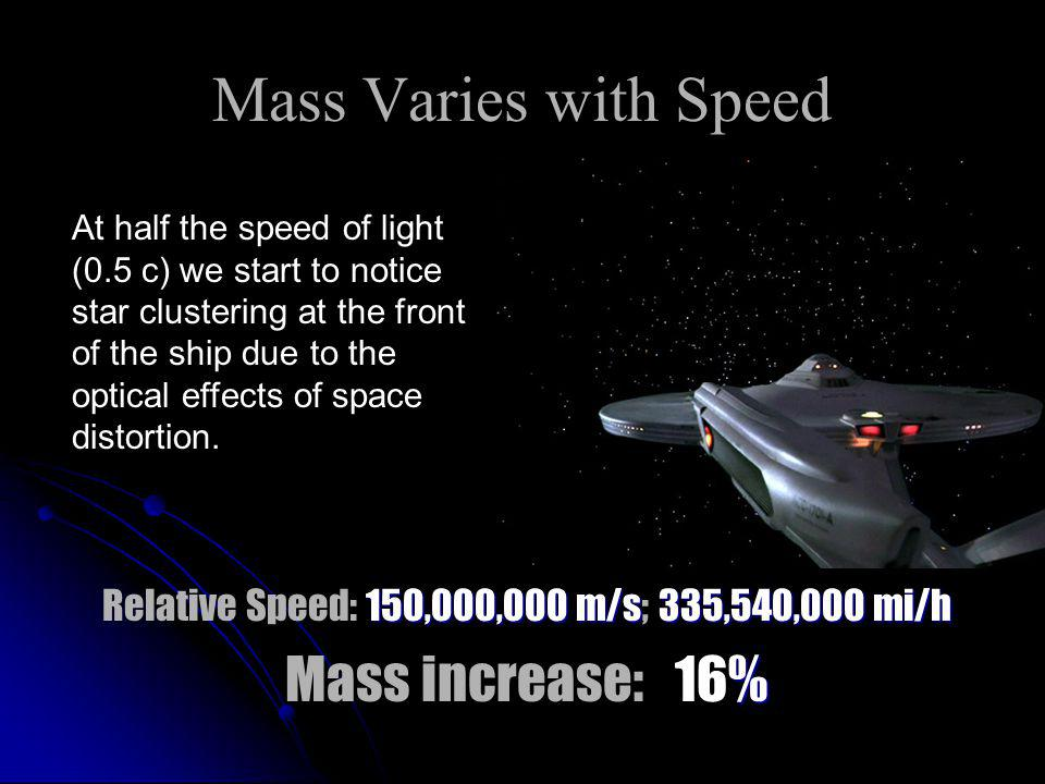 Mass Varies with Speed 150,000,000 m/s 335,540,000 mi/h Relative Speed: 150,000,000 m/s; 335,540,000 mi/h % Mass increase: 16% At half the speed of li