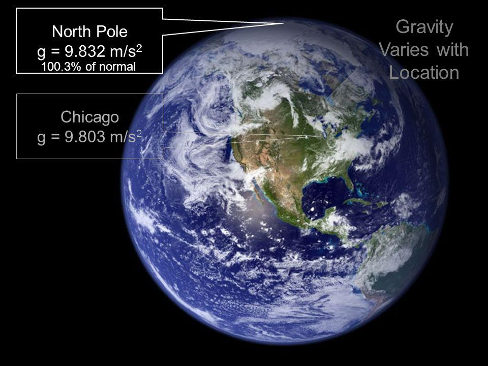 North Pole g = 9.832 m/s 2 Chicago g = 9.803 m/s 2 100.3% of normal Gravity Varies with Location