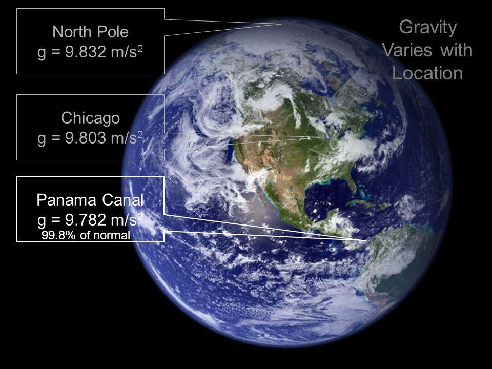 North Pole g = 9.832 m/s 2 Chicago g = 9.803 m/s 2 Panama Canal g = 9.782 m/s 2 99.8% of normal Gravity Varies with Location
