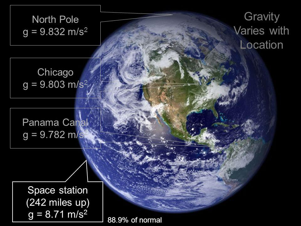 North Pole g = 9.832 m/s 2 Chicago g = 9.803 m/s 2 Panama Canal g = 9.782 m/s 2 Space station (242 miles up) g = 8.71 m/s 2 88.9% of normal Gravity Va
