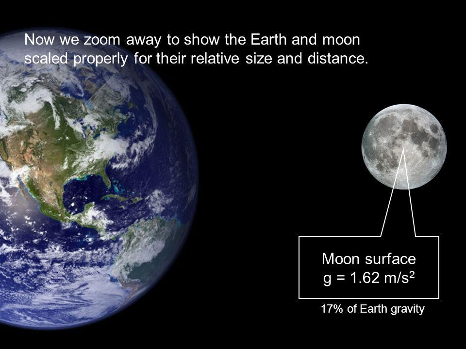 Earth surface g = 9.8 m/s 2 Now we zoom away to show the Earth and moon scaled properly for their relative size and distance. 17% of Earth gravity Moo