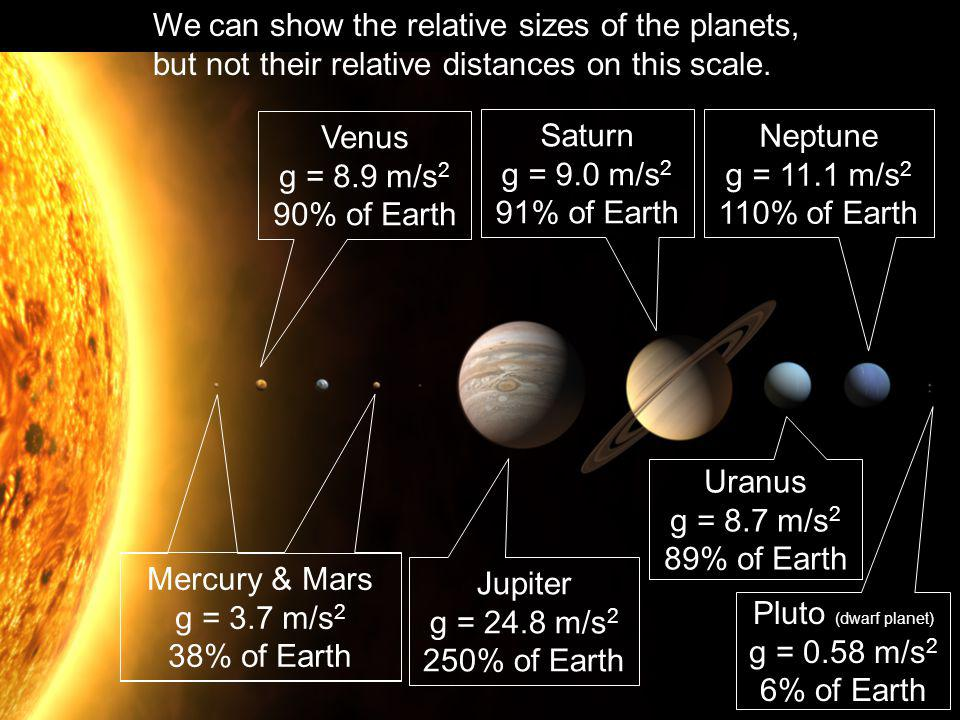 We can show the relative sizes of the planets, but not their relative distances on this scale. Mercury & Mars g = 3.7 m/s 2 38% of Earth Jupiter g = 2