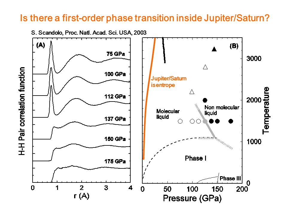 Is there a first-order phase transition inside Jupiter/Saturn.