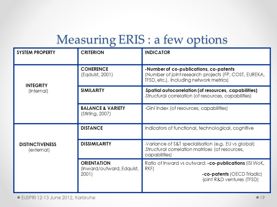 Measuring ERIS : a few options EUSPRI 12-13 June 2012, Karlsruhe19 SYSTEM PROPERTYCRITERIONINDICATOR INTEGRITY (internal) COHERENCE (Eqduist, 2001) -Number of co-publications, co-patents (Number of joint-research projects (FP, COST, EUREKA, TFSD, etc.), including network metrics) SIMILARITY - Spatial autocorrelation (of resources, capabilities) - Structural correlation (of resources, capabilities) BALANCE & VARIETY (Stirling, 2007) -Gini index (of resources, capabilities) DISTINCTIVENESS (external) DISTANCE Indicators of functional, technological, cognitive DISSIMILARITY - Variance of S&T specialisation (e.g.