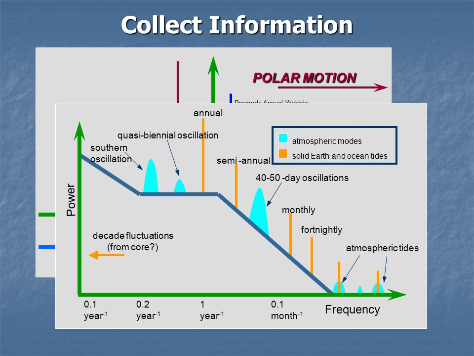 Collect Information Prograde Annual Wobble Prograde Semi-annual Wobble Atmospheric Tides Precession Nutations Free Core Nutation 12 -2 Frequency in the Terrestrial Reference Frame (cycles per day) 23 0 1 0 Frequency in the Celestial Reference Frame (cycles per day) POLAR MOTION NUTATION Power Chandler Wobble Frequency Power annual semi -annual southern oscillation quasi-biennial oscillation 40-50 -day oscillations monthly fortnightly atmospheric tides decade fluctuations (from core ) atmospheric modes solid Earth and ocean tides 0.1 year -1 0.2 year -1 1 year -1 0.1 month -1