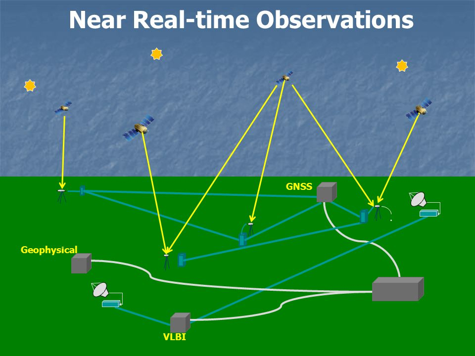 Near Real-time Observations GNSS VLBI Geophysical