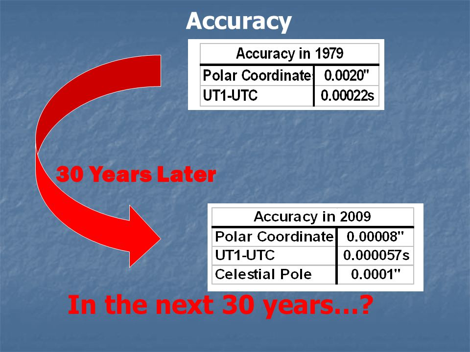 Accuracy In the next 30 years… 30 Years Later