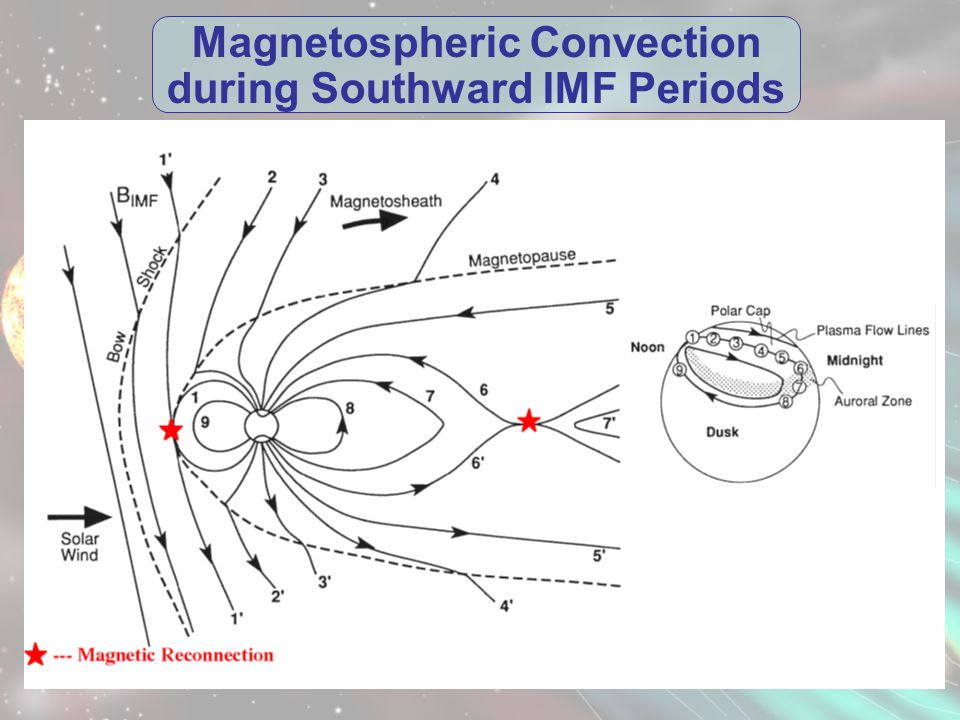 Magnetospheric Convection during Southward IMF Periods