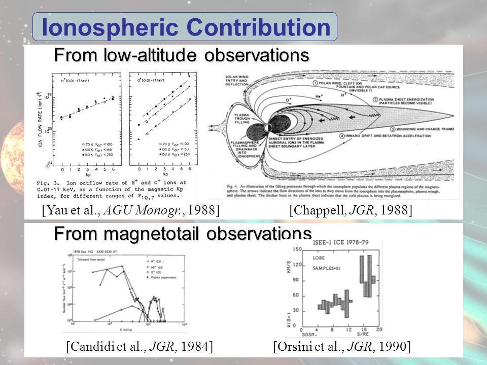 Ionospheric Contribution From low-altitude observations [Chappell, JGR, 1988][Yau et al., AGU Monogr., 1988] From magnetotail observations [Orsini et al., JGR, 1990][Candidi et al., JGR, 1984]
