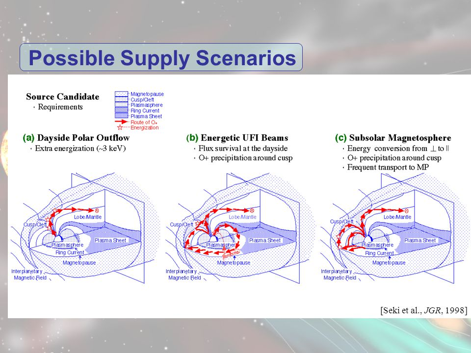 Possible Supply Scenarios [Seki et al., JGR, 1998]