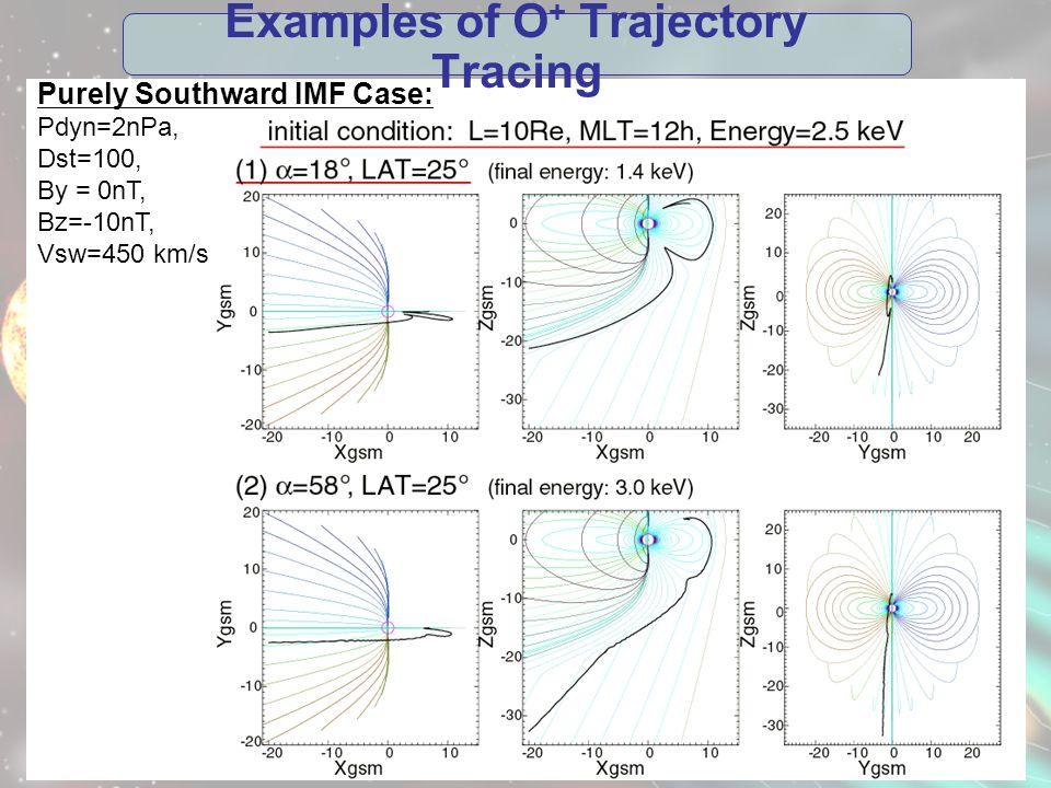 Examples of O + Trajectory Tracing Purely Southward IMF Case: Pdyn=2nPa, Dst=100, By = 0nT, Bz=-10nT, Vsw=450 km/s