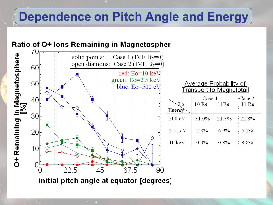 Dependence on Pitch Angle and Energy