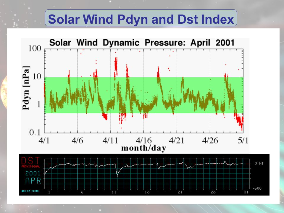 Solar Wind Pdyn and Dst Index