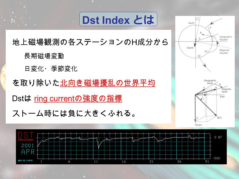 Dst Index とは 地上磁場観測の各ステーションの H 成分から 長期磁場変動 日変化・季節変化 を取り除いた北向き磁場擾乱の世界平均 Dst は ring current の強度の指標 ストーム時には負に大きくふれる。