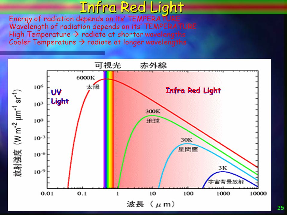 24 slit prism The Sun screen Thermometer Infra Red Light Normal Visible Light INFRARED (UV light) Sir Frederick William Herschel (1738-1822)