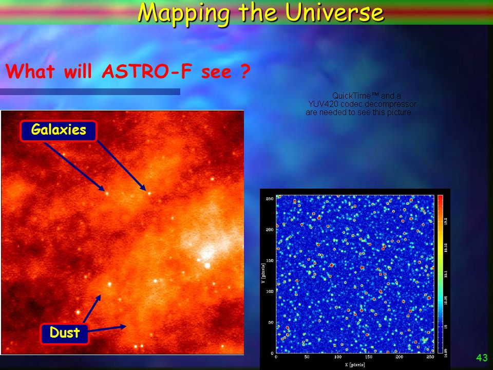 42 Mapping the Universe ASTRO-F will: n Make a map of the entire Universe n Discover Millions of new galaxies n Measure how fast these galaxies are ma