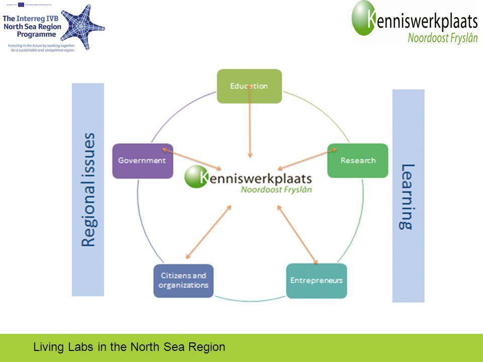 kenniswerkplaats Living Labs in the North Sea Region