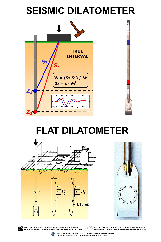 SEISMIC DILATOMETER EUROCODE 7 (1997).
