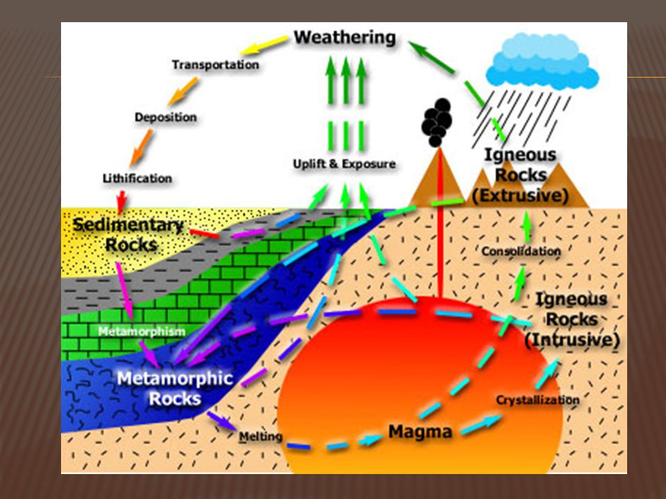 Transportation of sediments and formation of sedimentary rocks: River water- deposition on the continent and sea water on the ocean floor. Marine depo
