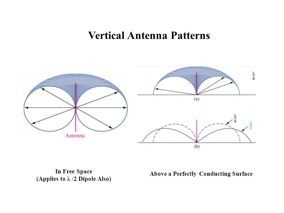 Vertical Antenna Patterns In Free Space (Applies to λ /2 Dipole Also) Above a Perfectly Conducting Surface