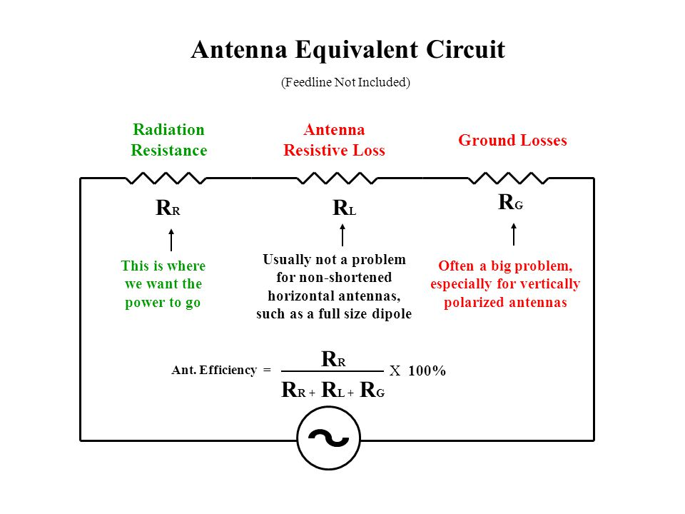 Antenna Modeling Terms Wire - Basic antenna model building entity (linear, no bends) Segment - Sub-division of a wire Source - Feed point electrical specifics (Volts/Amps & Phase) Load - R, L, and C values alone or in any combination Ground Type - Free space, perfect and types of real ground