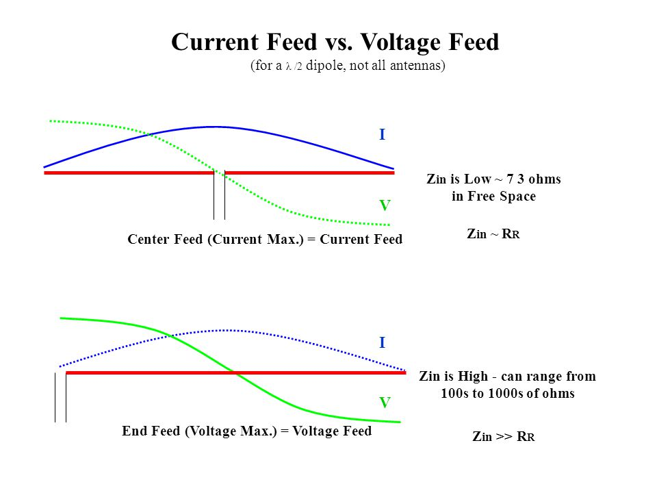 Current Feed vs. Voltage Feed (for a λ /2 dipole, not all antennas) Z in is Low ~ 7 3 ohms in Free Space Zin is High - can range from 100s to 1000s of