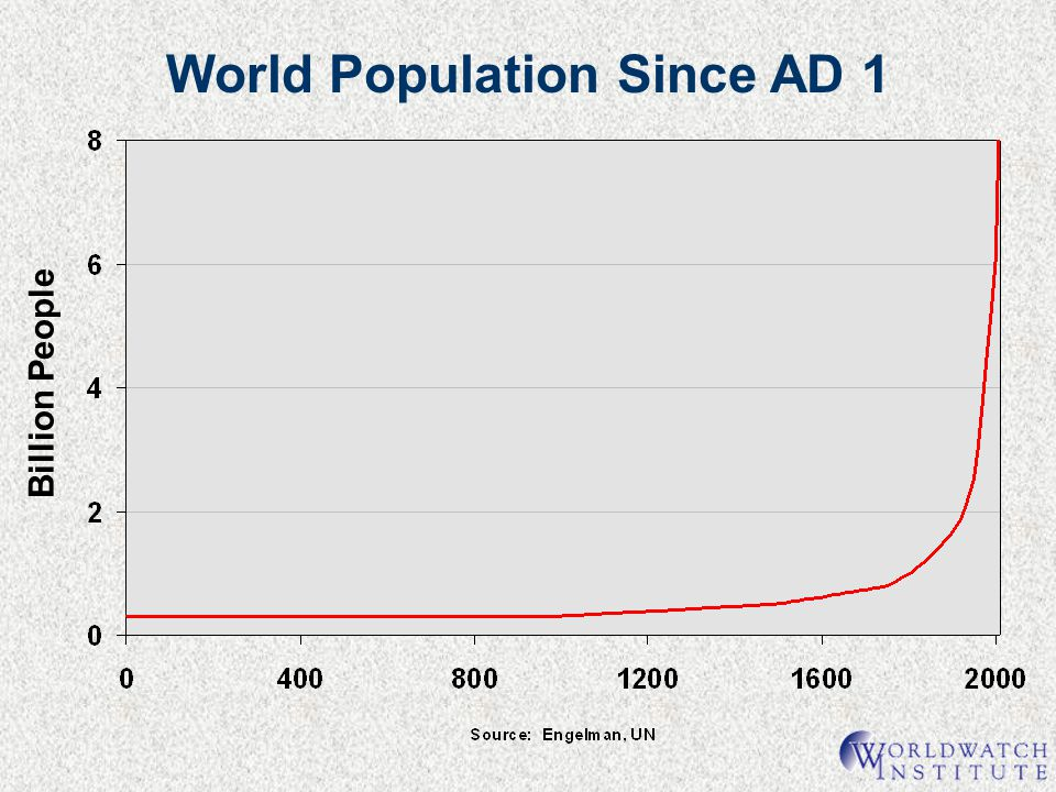 World Population Since AD 1 Billion People