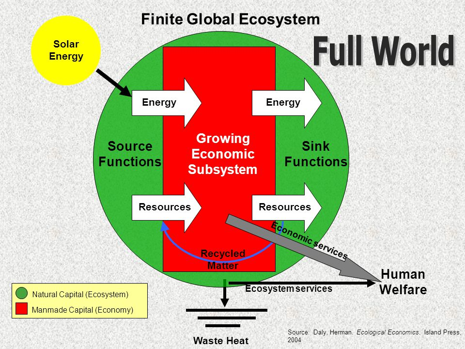 Solar Energy Growing Economic Subsystem Energy Source Functions Sink Functions Resources Finite Global Ecosystem Waste Heat Recycled Matter Natural Capital (Ecosystem) Manmade Capital (Economy) Human Welfare Economic services Ecosystem services Source: Daly, Herman.