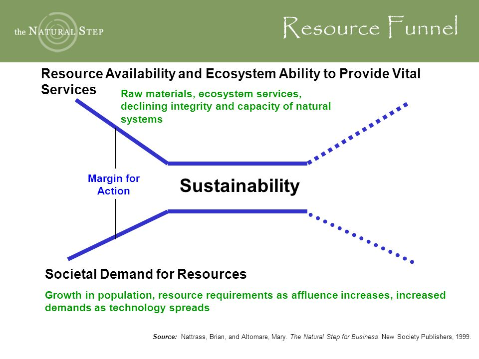Resource Funnel Resource Availability and Ecosystem Ability to Provide Vital Services Raw materials, ecosystem services, declining integrity and capac