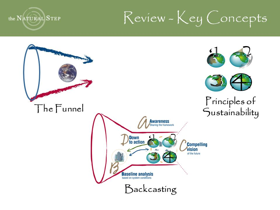 Review - Key Concepts The Funnel Backcasting Principles of Sustainability