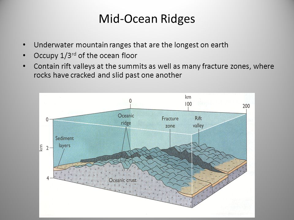 Mid-Ocean Ridges Underwater mountain ranges that are the longest on earth Occupy 1/3 rd of the ocean floor Contain rift valleys at the summits as well as many fracture zones, where rocks have cracked and slid past one another