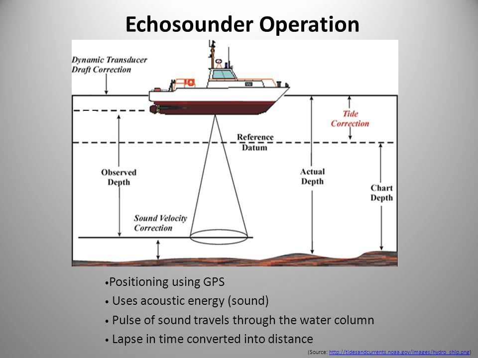 http://www.earthguide.ucsd.edu/earthguide/diagrams/sonar/sonar.html Technologies have evolved to survey the ocean floor more accurately & widely
