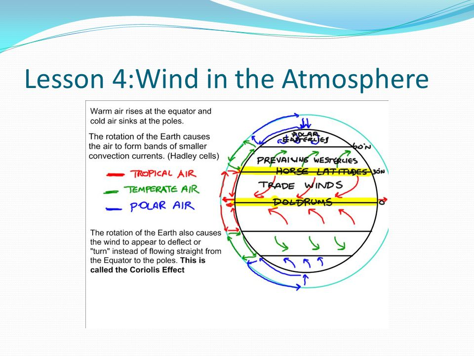 Lesson 4:Wind in the Atmosphere