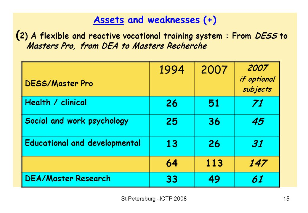 St Petersburg - ICTP 200815 Assets and weaknesses (+) ( 2) A flexible and reactive vocational training system : From DESS to Masters Pro, from DEA to Masters Recherche DESS/Master Pro 19942007 if optional subjects Health / clinical 265171 Social and work psychology 253645 Educational and developmental 132631 64113147 DEA/Master Research 334961