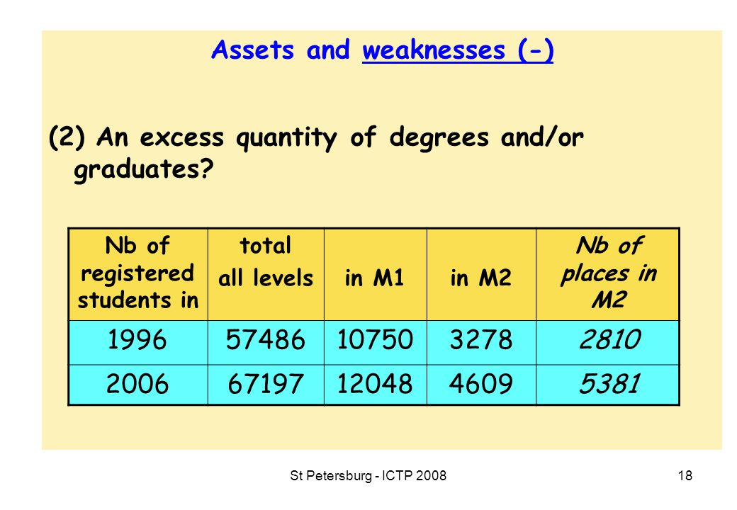 St Petersburg - ICTP 200818 Assets and weaknesses (-) (2) An excess quantity of degrees and/or graduates.