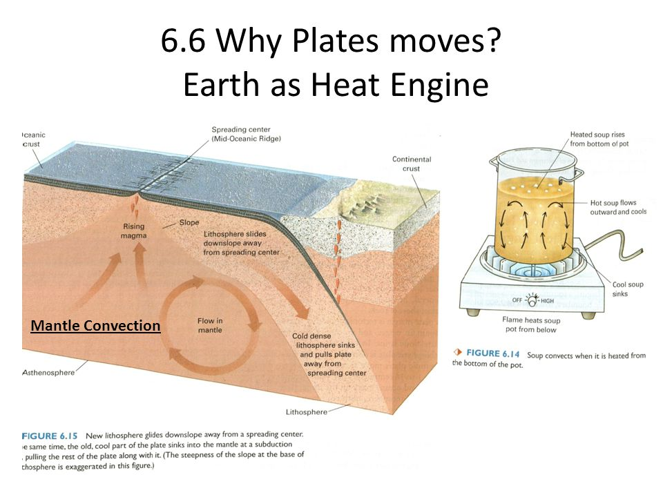6.6 Why Plates moves? Earth as Heat Engine Mantle Convection