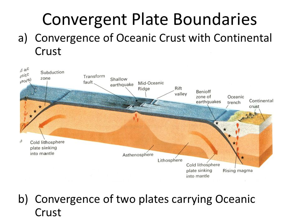 Convergent Plate Boundaries a)Convergence of Oceanic Crust with Continental Crust b)Convergence of two plates carrying Oceanic Crust